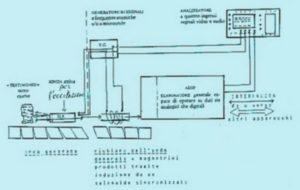 Chronovisor, la máquina del tiempo del Vaticano